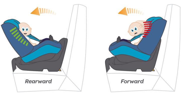 rearward facing car seat